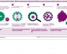 Cum infecteaza HIV-ul?