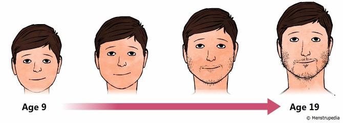 puberty-face