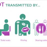 HIV nu se transmite prin: