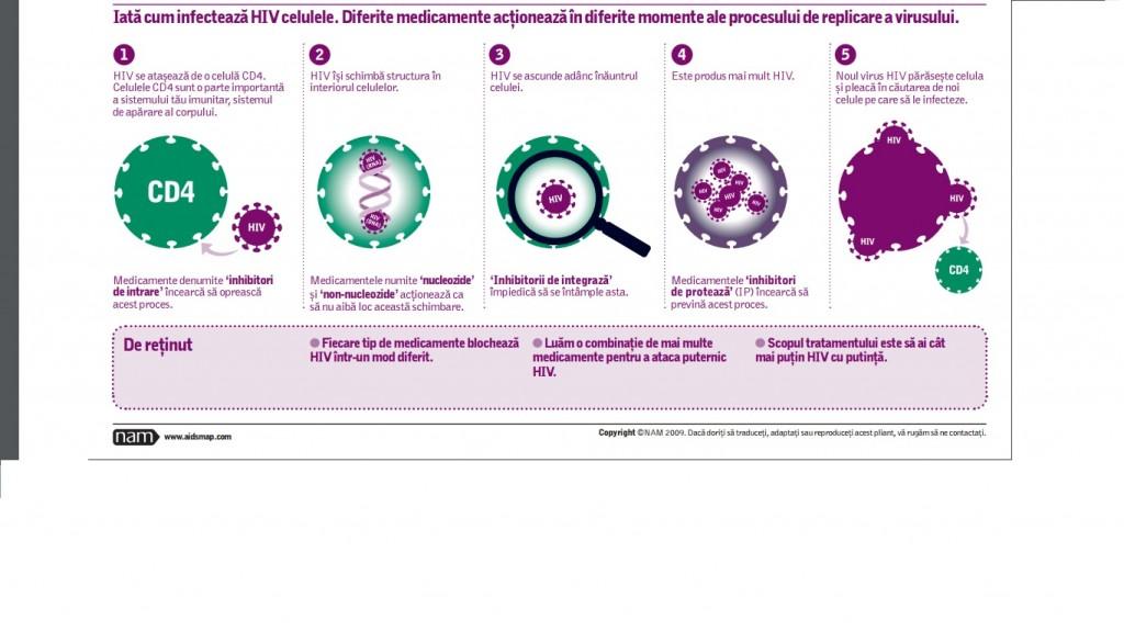Cum infecteaza HIV